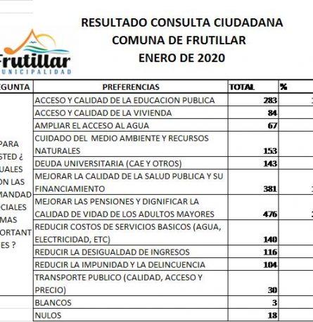 685 FRUTILLARINOS PARTICIPARON DE LA CONSULTA CIUDADANA